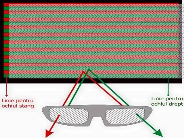 Diagrama functionare televizor 3D cu ochelari pasivi