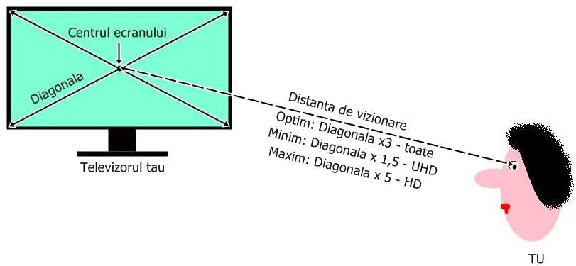 Distanța de vizualizare TV de la medici)