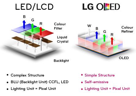 tehnologie LCD LED vs tehnologie OLED