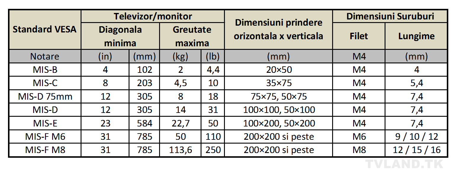 Tabel standarde VESA suportTV