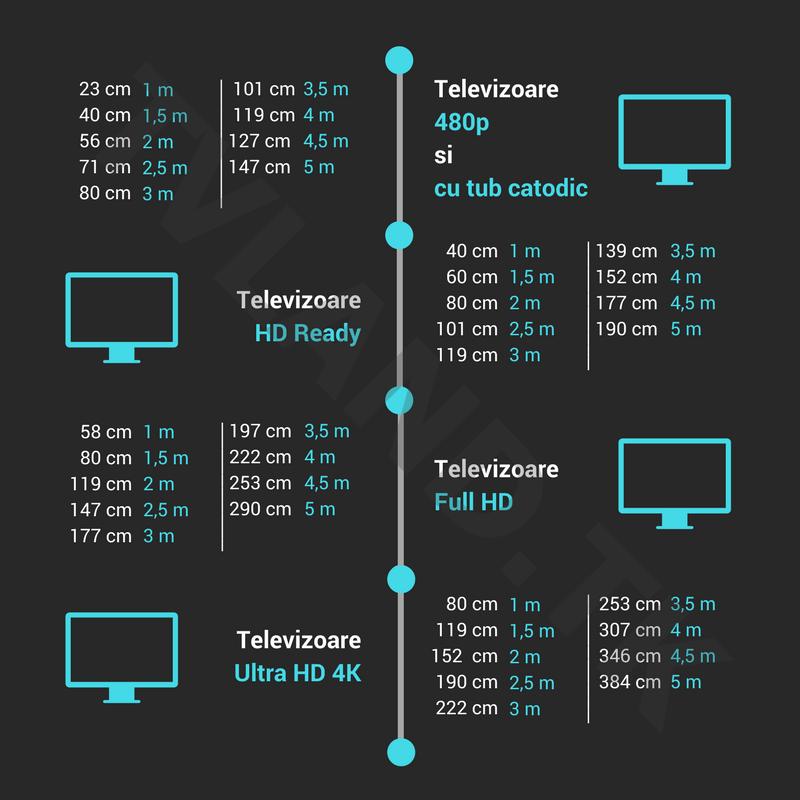 Distanta MINIMA de vizionare functie de diagonala televizorului pe standarde de rezolutie